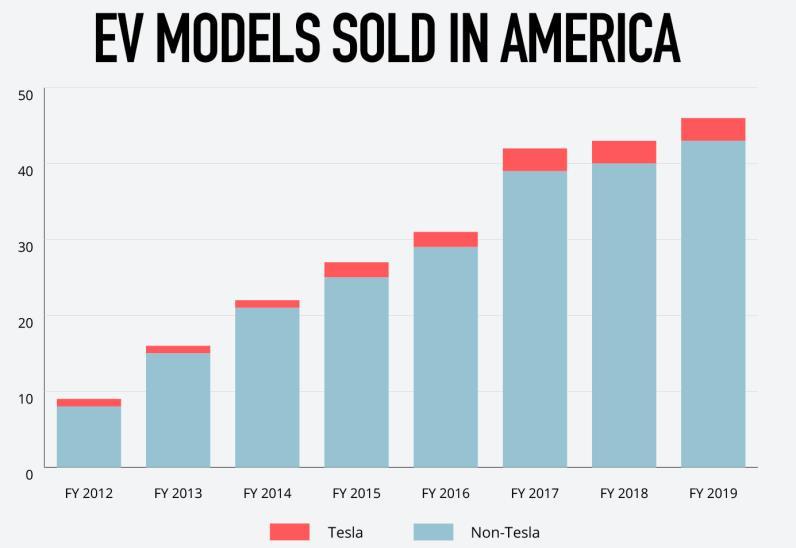 2019年美国全部43款电动车都卖不