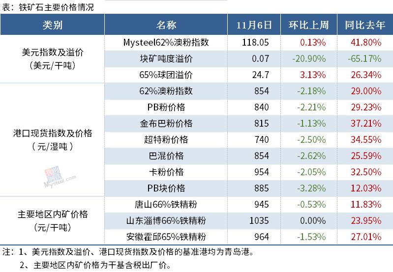 【Mysteel黑色金属例会1109】本周钢铁市场价格或继续冲高