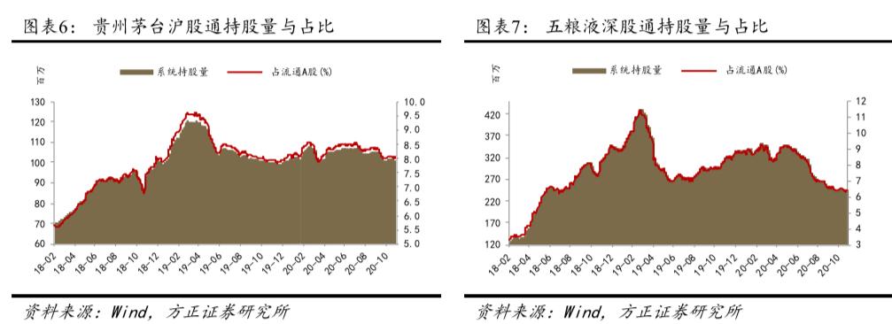 【方正食饮201109】三季报业绩主导短期板块行情