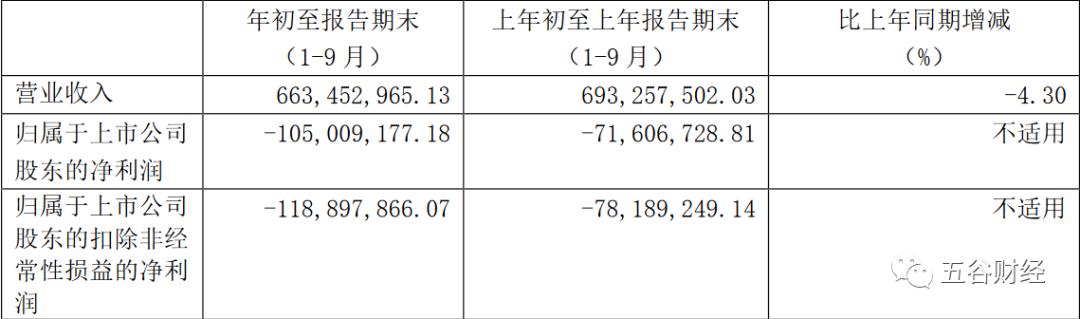 金种子酒第三季度收入双位数增长:净亏扩至1.05亿 扭转颓势?