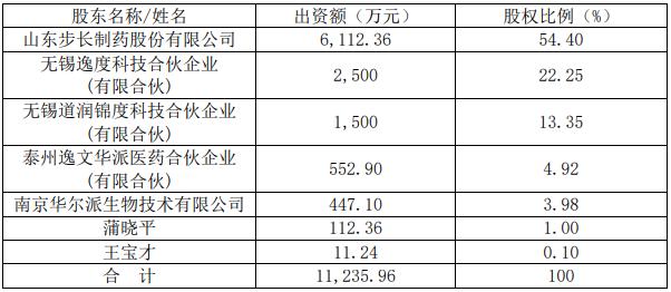 步长制药6000多万元控股南京华派,进军疫苗行业!