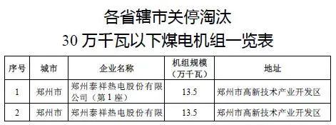 209.3万千瓦!河南省关停淘汰30万千瓦以下煤电机组!
