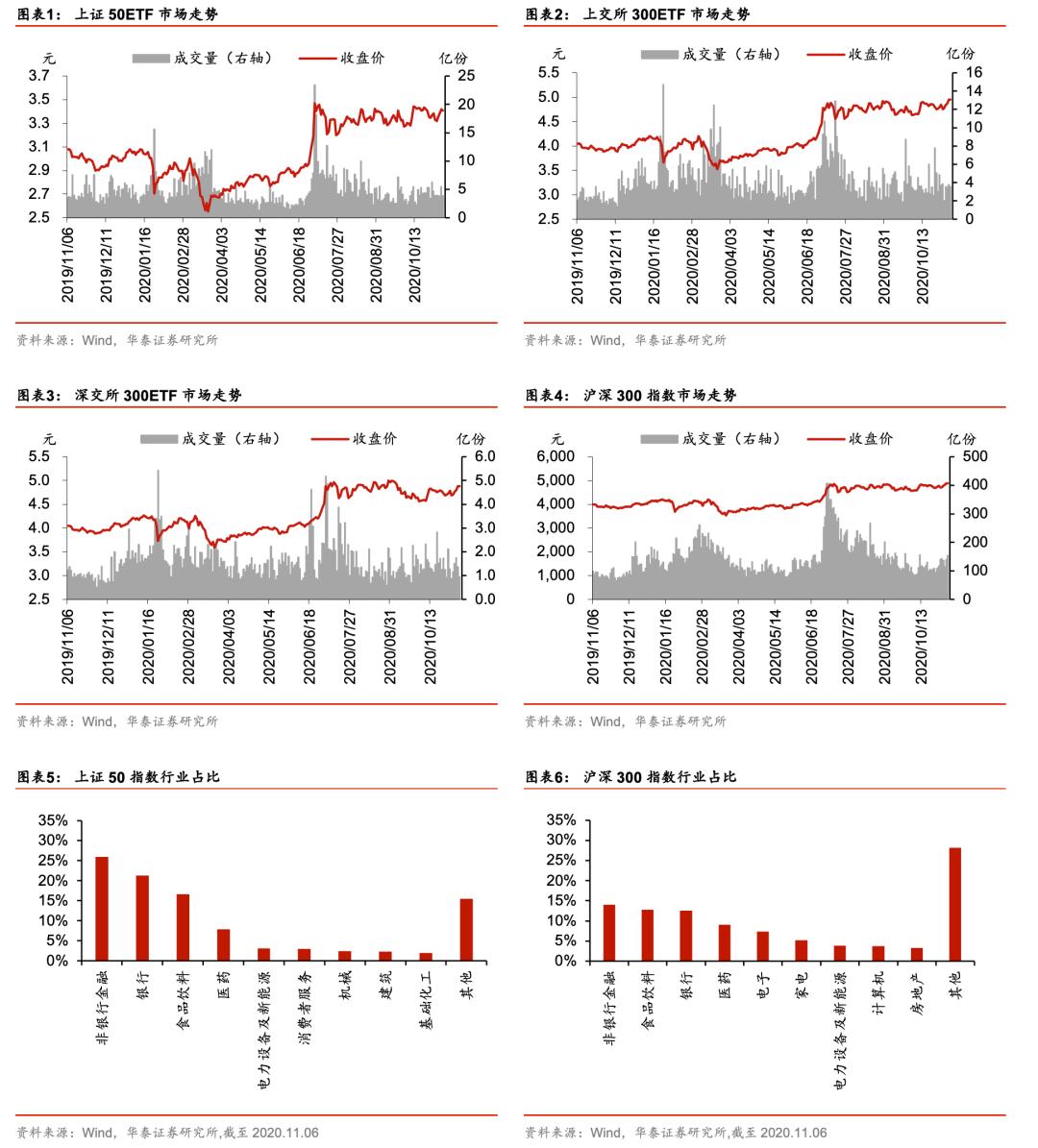 【华泰金工林晓明团队】上周标的上涨,波动率处于低位——期权期货周报20201109