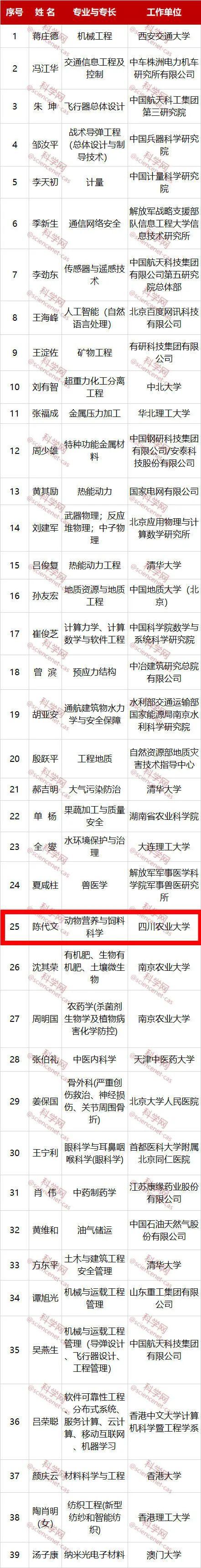 中国工程界最高奖项!我校陈代文教授名列其中图片