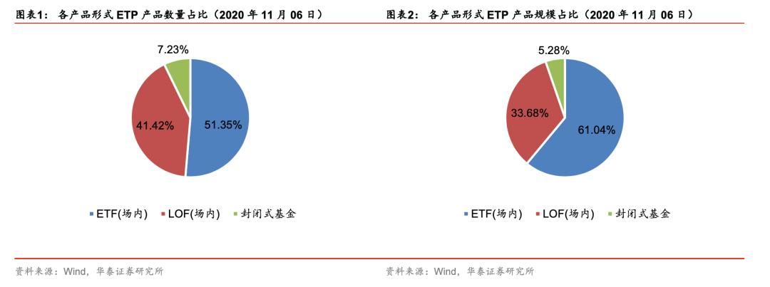【华泰金工林晓明团队】创成长场内流通份额增幅超250%——ETP与量化基金周报20201109