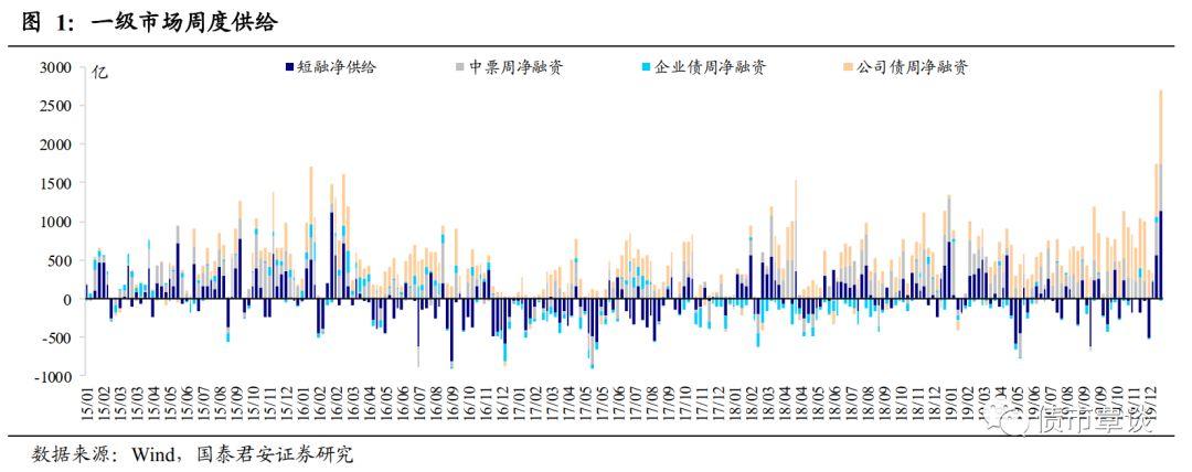 信用市场周报:市场流动性平稳 收益率多数下行