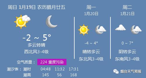 【今日天气】多云转晴,温度 -2 ~ 5℃,西北风3-4级