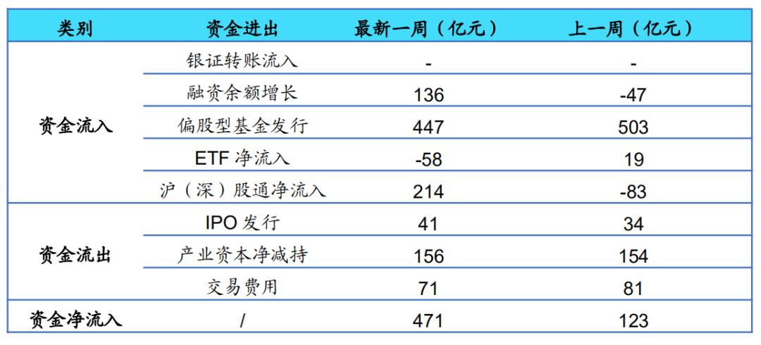 【海通立体策略】上周资金净流入471亿元(荀玉根、郑子勋)