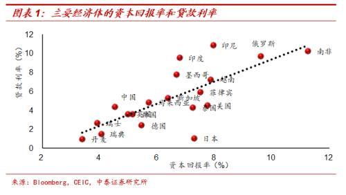 中泰宏观:从未来两年基本面的看 中国降息周期的确才刚刚开始