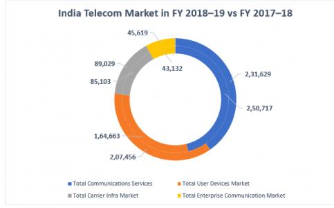 CMR:2018-2019年印度通信市场仍增长6%