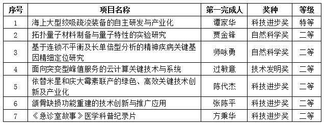 上海交通大学7项成果获2019年度国家科学技术奖