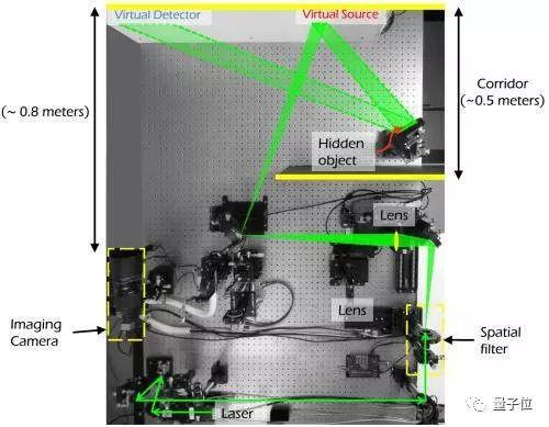 墙面变镜子,画面很清晰:斯坦福新算法高清还原死角里的障碍物,可达亚毫米级分辨率