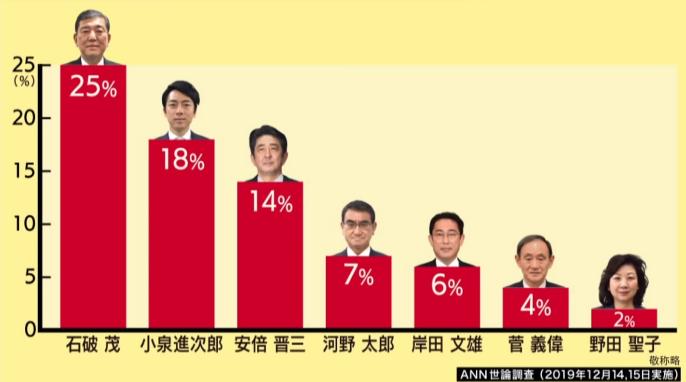 安倍继任者民调结果(朝日电视台)