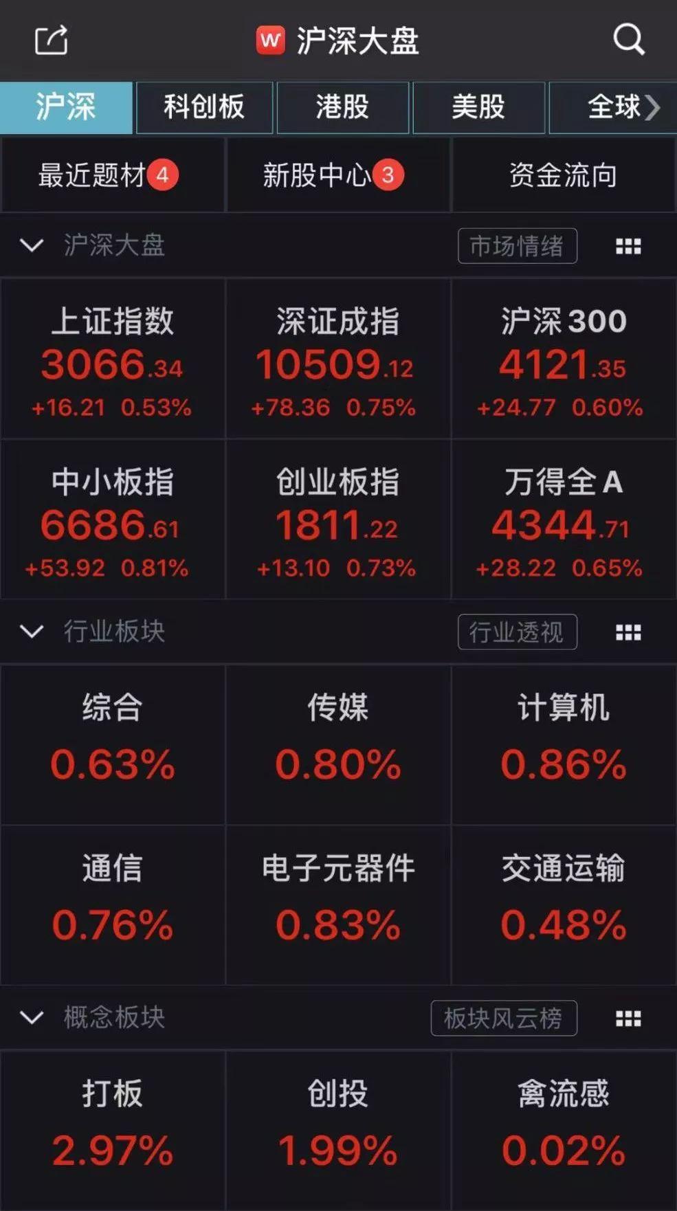 A股开门红:半天市值大涨8600亿 逾3300只股票上涨