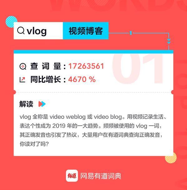 视频博客(Vlog)登顶网易有道词典2019年度十大热词榜首