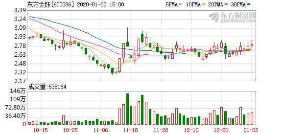 赵兴龙违规买卖ST狮头股票 被责令改正并罚款2200万元