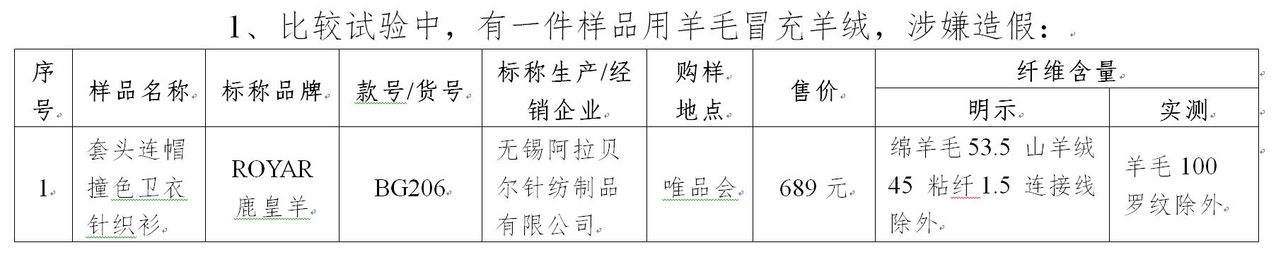 """北京消协抽检羊绒衫 7000元""""高档货""""也""""翻车""""图片"""