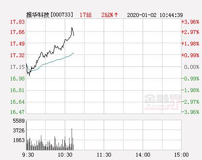 振华科技大幅拉升3.38% 股价创近2个月新高