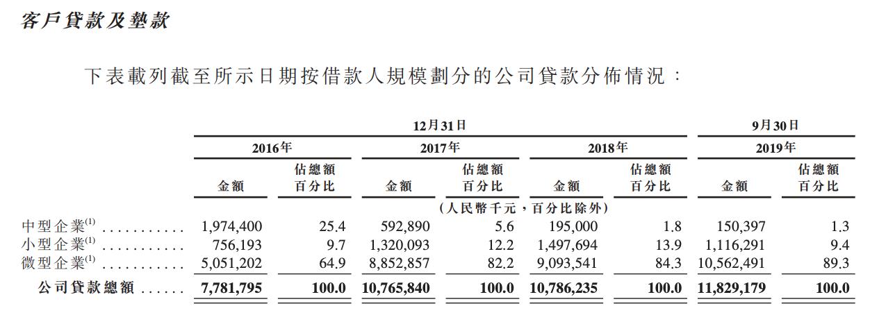汇和银行港交所提交招股书:贷款集中于棉花产业 金融投资始终亏损