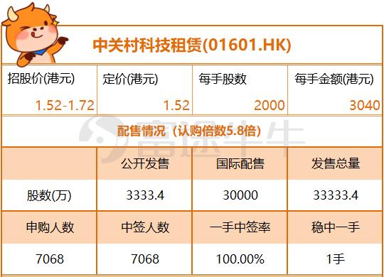 新股定价   中关村科技租赁获5.8倍认购,下限定价1.52港元