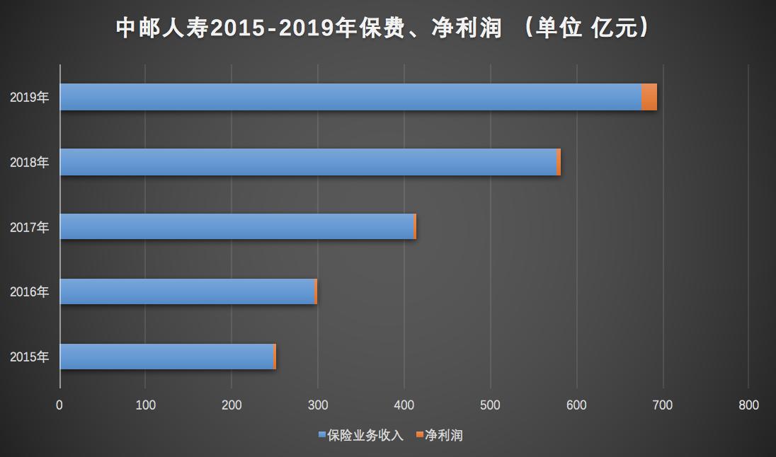 中邮人寿2019年净利同增244.57% 偿付能力仍低于行业平均水平
