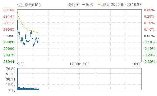 恒指跌0.04%报29046点 中国忠旺跌超3%