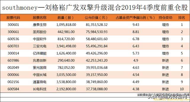 网红基金经理重仓股排行榜丨刘格崧一天吸金千亿,基金也能追星