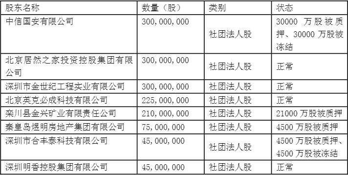 和泰人寿2019年净亏1.2亿 共有60000万股股权被质押