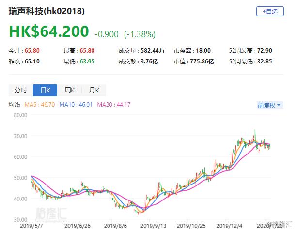 """交银国际:上调瑞声科技(2018.HK)目标价至80港元 评级""""买入"""""""