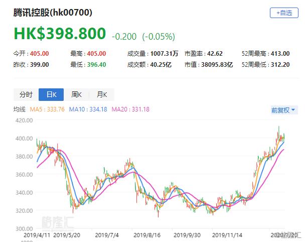 """大行评级   交银国际:升腾讯目标价至465港元 评级""""买入"""""""