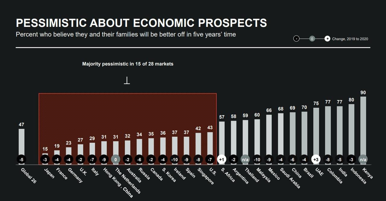 包括中国香港在内,14个发达市场都有过半普通民众不认为未来5年境况会改善
