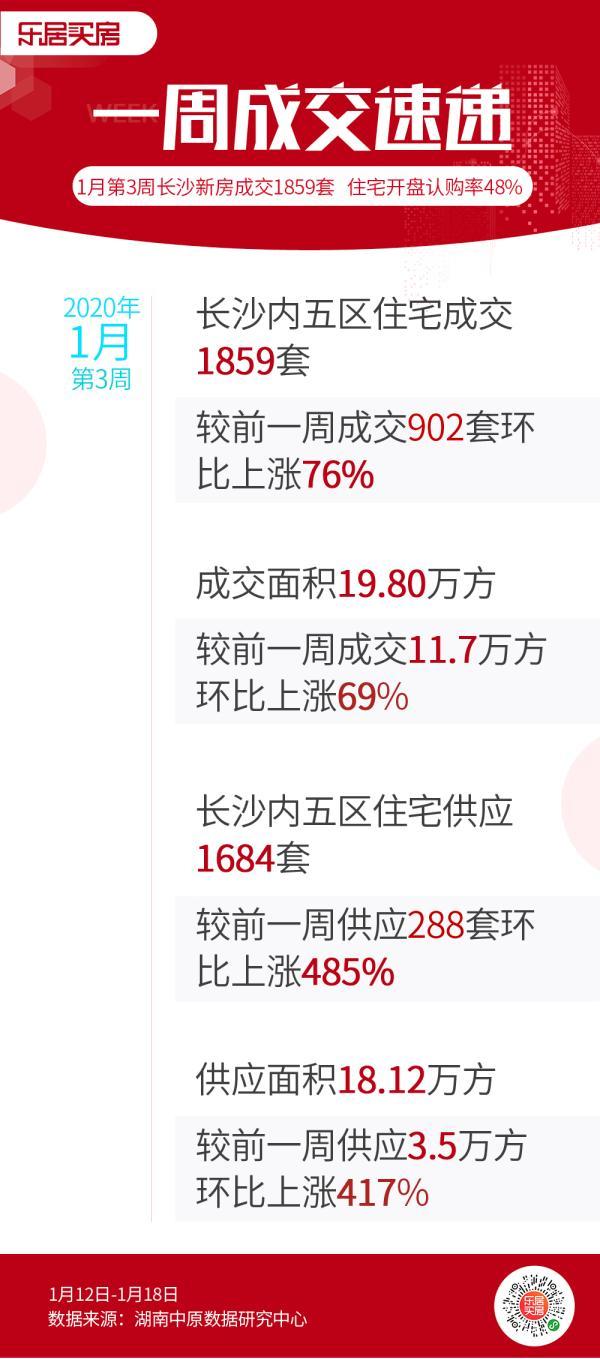 市场成交|上周长沙新房供销量皆大涨 整体开盘成交率降至48%