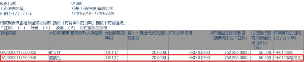 【增减持】立基工程控股(01690.HK)获主席黄镜光增持2万股