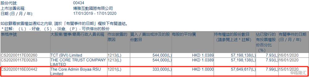 【增减持】博雅互动(00434.HK)遭The Core Admin Boyaa RSU减持33.3万股