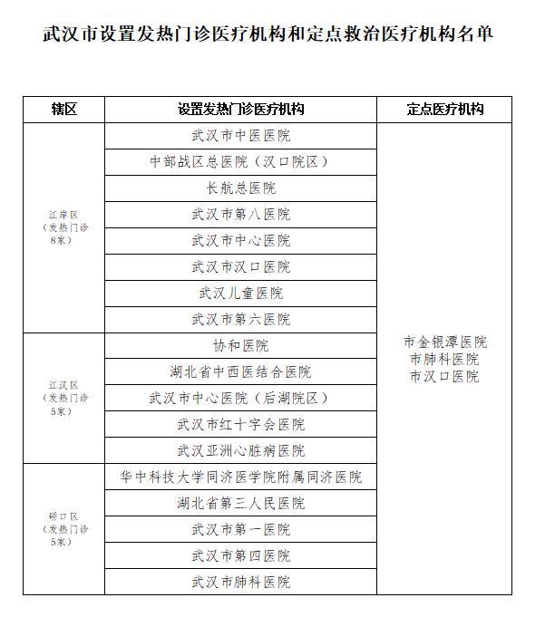 武汉公布发热门诊医疗和定点救治医疗机构名单图片