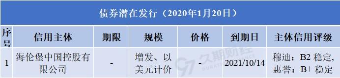 每日发行(1.20)|荣盛发展(002146.SZ)、新鸿基地产(00016.HK)、瑞安建业(00983.HK)等