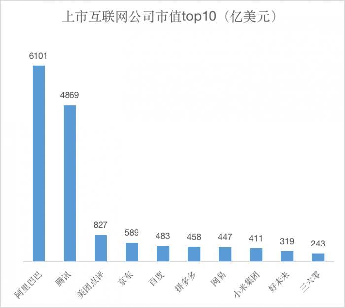 互联网公司市值PK:阿里=7.3个美团、10.3个京东、12.6个百度、13.3个拼多多