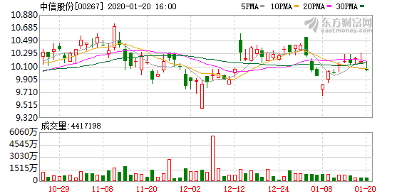 中信股份(00267):中信海直放弃子公司股权优先购买权
