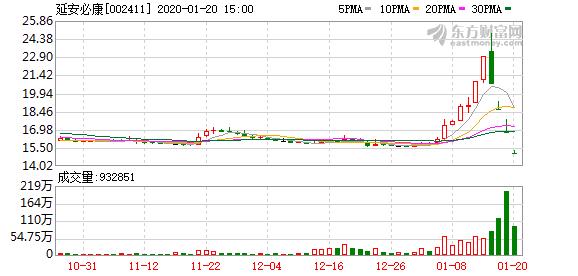延安必康(002411)龙虎榜数据(01