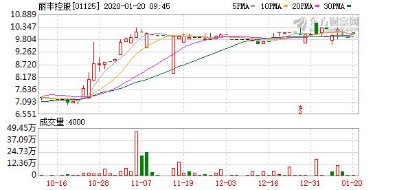 丽丰控股:珠海大横琴置业认购丽新文创16.68%股权