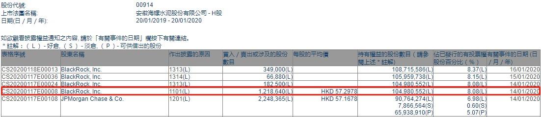 贝莱德增持海螺水泥(00914)121.86万股,每股作价57.3港元