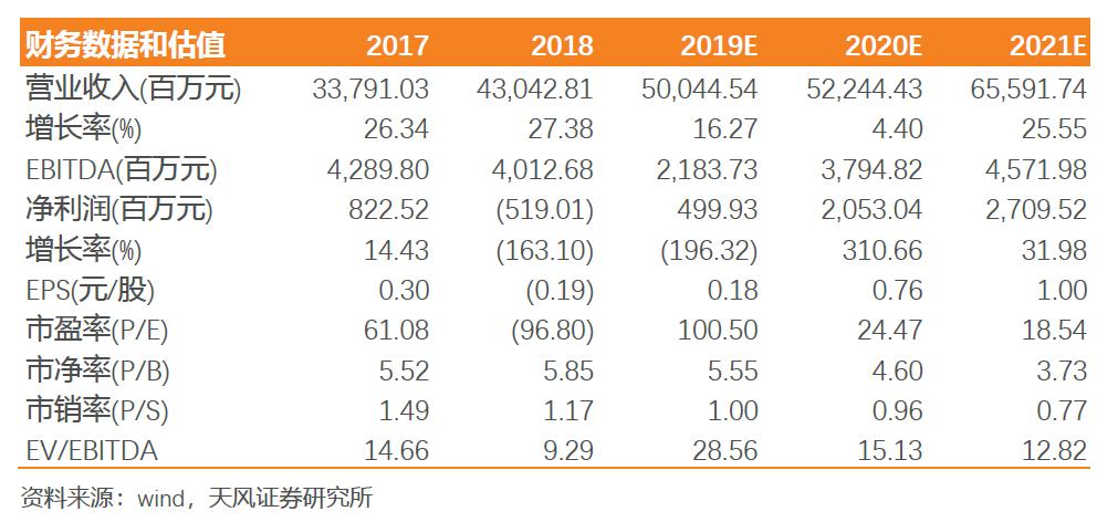 【天风电子】欧菲光:全年实现扭亏为盈,看好光学业务实现快速增长