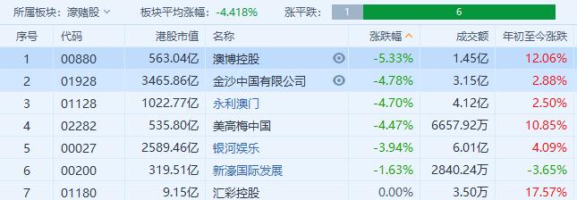 博彩板块整体走弱,澳博控股大跌5%,金沙中国,永利澳门跌超4%