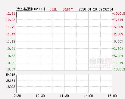 快讯:达安基因涨停  报于12.31元