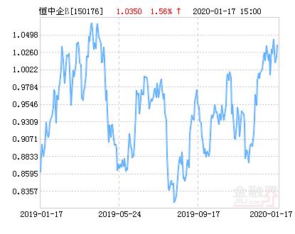 银华H股B(QDII)净值上涨1.56% 请保持关注