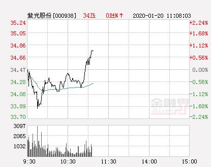 紫光股份大幅拉升0.84% 股价创近2个月新高
