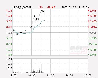 快讯:ST罗顿涨停  报于3.38元