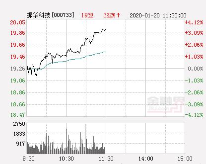 振华科技大幅拉升3.48% 股价创近2个月新高