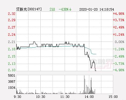 快讯:ST新光跌停  报于2.1元