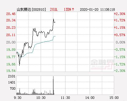 山东赫达大幅拉升1.35% 股价创近2个月新高